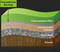 人造草皮系统结构图
